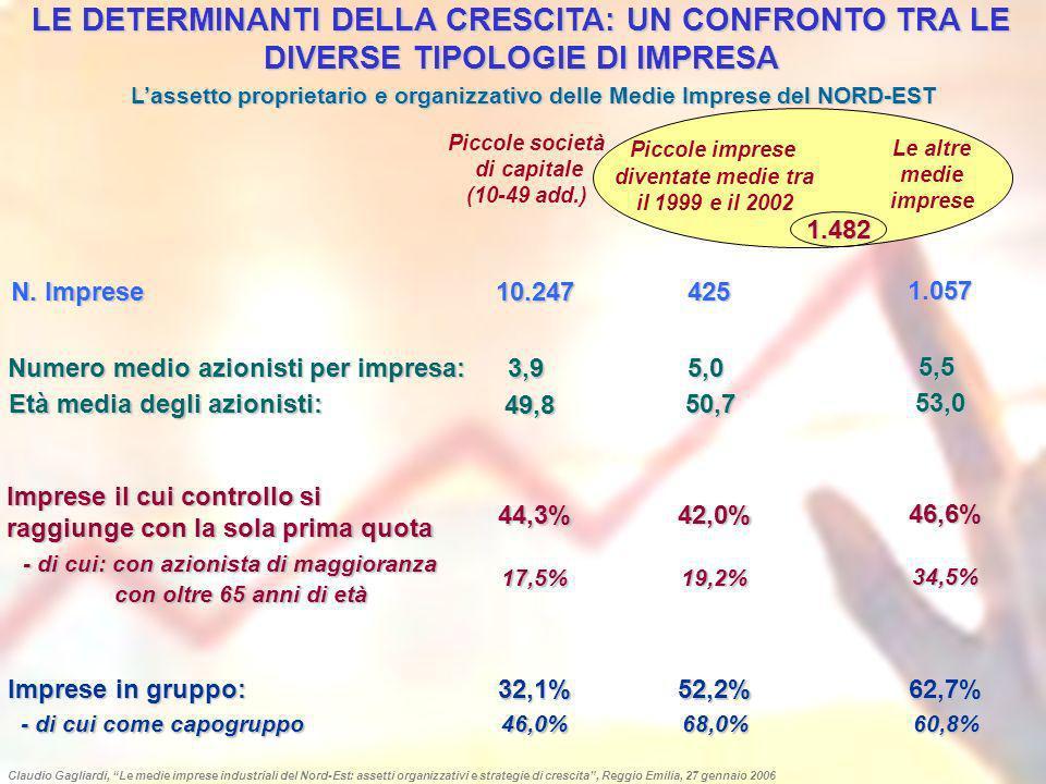 I BREVETTI DELLE MEDIE IMPRESE DEL NORD EST PER AMBITO TECNOLOGICO (1999-agosto 2005) 4,4% 3,7% 7,4% 5,9% 6,6% 1,5% 3,7% 0,7% 14,7% 14,0% 2,9% 0,6% 0,7% 1,6% 1,9% 2,9% 3,1% 3,8% 3,9% 4,2% 5,0% 6,2% 7,6% 10,0% LINEE DI TAGLIO AUTOMATICHE PER TESSUTI O MAGLIERIE MECCANISMI DI APERTURA, CHIUSURA E SCORRIMENTO PORTONI, PORTE E FINESTRE MATERIALI PER COSTRUZIONI TECNICHE ELETTRICHE DI COMUNICAZIONE ELEMENTI ELETTRICI DI BASE (Accessori e interruttori per trasformatori) AUTOMOTIVE EQUIPMENT PRODOTTI PER IRRIGAZIONE E DISPENSATORI PER LIQUIDI DISPOSITIVI PER ANIMALI DA CORTILE; MECCANIZZAZIONE AVANZATA MACCHINE E IMPIANTI PER LAVORAZIONE CERAMICA CALZATURE CUCINE, ELETTRODOMESTICI E COMPONENTI PER MOBILI LINEE AUTOMATICHE LAVORAZIONE METALLO BIOMEDICALE MACCHINE AUTOMATICHE PER IL PACKAGING (Prodotti alimentari, farmaceutici e cosmetici) E AUTOMAZIONE ROBOTIZZATA COMPONENTISTICA PER BICICLETTE E MOTOCICLI Altre medie imprese (679 brevetti) Nuove medie imprese (136 brevetti) Le nuove medie imprese del Nord-Est mostrano una maggiore capacità brevettuale nei prodotti a maggior contenuto tecnologico e/o ad alta specializzazione: - biomedicale (20 brevetti, 14,7% del totale) - elementi elettrici e tecniche elettriche di comunicazione (15 brevetti, 11,1% del totale) Più contenuta è invece la capacità brevettuale in alcuni prodotti tradizionali del Nord-Est - componentistica per biciclette - macchinari per la lavorazione del metallo e della ceramica - cucine ed elettrodomestici Claudio Gagliardi, Le medie imprese industriali del Nord-Est: assetti organizzativi e strategie di crescita, Reggio Emilia, 27 gennaio 2006