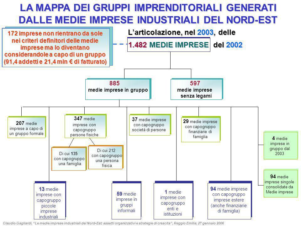 Amministratori unici Consiglieri e amministratori delegati Consiglieri e Amministratori Presidenti e vicepresidenti CdA Azionisti nel CdA delle nuove MI 51,2% 67,4% 71,7% 65,0% 43,8% 57,5% 61,2% 42,7% Azionisti nel CdA delle altre MI Claudio Gagliardi, Le medie imprese industriali del Nord-Est: assetti organizzativi e strategie di crescita, Reggio Emilia, 27 gennaio 2006 LA GOVERNANCE DELLE MEDIE IMPRESE DEL NORD-EST INCIDENZA % AZIONISTI SU TOTALE DELLE CARICHE 61,338,749,051,0 25,574,515,984,1 0,199,90,399,7 31,968,126,973,1 Nelle 1.482 medie imprese si contano 19.763 cariche totali per 12.412 persone con cariche Piccole imprese diventate medie tra il 1999 e il 2002 Le altre medie imprese Azionisti Non azionisti Azionisti 9,190,918,981,1 CdA Management Collegio sindacale Totale cariche Altre cariche 713 medie imprese del Nord-Est (il 48,1% del totale) non hanno indicato una scelta di amministrazione in base ai criteri offerti dal nuovo diritto societario.