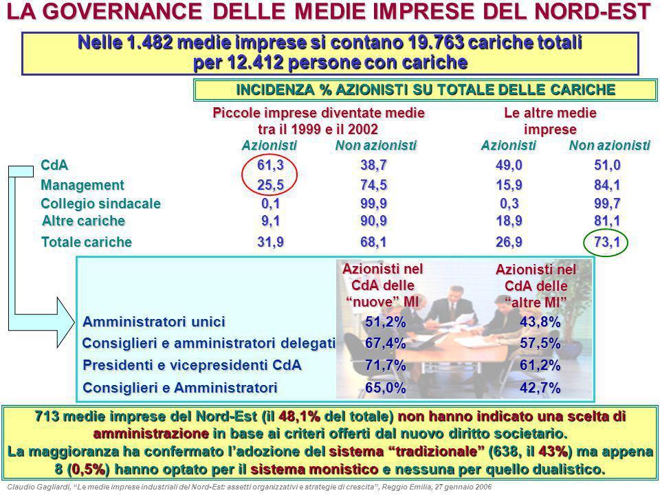 INDICATORI DI PERFORMANCE (variazione % media annua 1999-2002) Fatturato per impresa 14,7 Valore Aggiunto per impresa 13,3 Immobiliz.