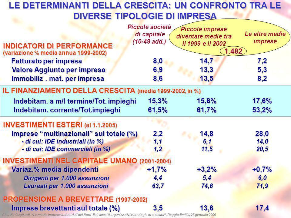 GLI INVESTIMENTI DIRETTI ESTERI (IDE) DELLE MEDIE IMPRESE DEL NORD-EST (dati al 1.1.2005) 359 medie imprese del Nord-Est hanno realizzato 850 IDE (271 impianti industriali e 579 piattaforme commerciali allestero), generando unoccupazione aggiuntiva di 25.928 addetti Per ogni 100 addetti in Italia ne vengono creati altri 46 nelle sedi allestero Quota di IDE con controllo azionario da parte della media impresa del Nord-Est: 79% IDE industriali e 90% IDE commerciali Anno di fondazione delle sedi estere (in media) : 1997 (quelle commerciali sono in media 1 anno più giovani) Claudio Gagliardi, Le medie imprese industriali del Nord-Est: assetti organizzativi e strategie di crescita, Reggio Emilia, 27 gennaio 2006 Medie imprese che investono all estero Medie imprese che non investono all estero 75,8% 24,2% 359 1.123 Imprese con IDE industriali e commerciali 22,6% Imprese con soli IDE industriali 25,9% Imprese con soli IDE commerciali 51,5% 185 81 93 129 imprese (il 36%) sono in Emilia Romagna e 14 a RE Solo 78 (il 22%) sono in aree distrettuali ma mostrano una maggiore propensione a delocalizzare in industria (55,1% vs.