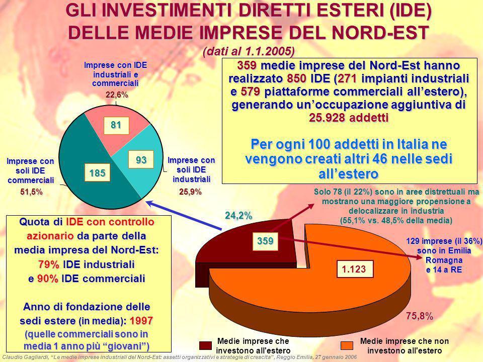 GLI INVESTIMENTI DIRETTI ESTERI (IDE) DELLE MEDIE IMPRESE DEL NORD-EST (dati al 1.1.2005) 359 medie imprese del Nord-Est hanno realizzato 850 IDE (271