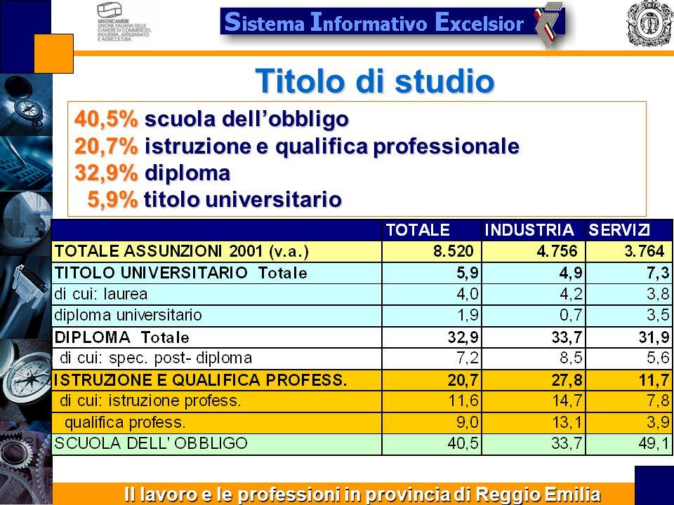 Il lavoro e le professioni in provincia di Reggio Emilia Titolo di studio 40,5% scuola dellobbligo 20,7% istruzione e qualifica professionale 32,9% diploma 5,9% titolo universitario 5,9% titolo universitario