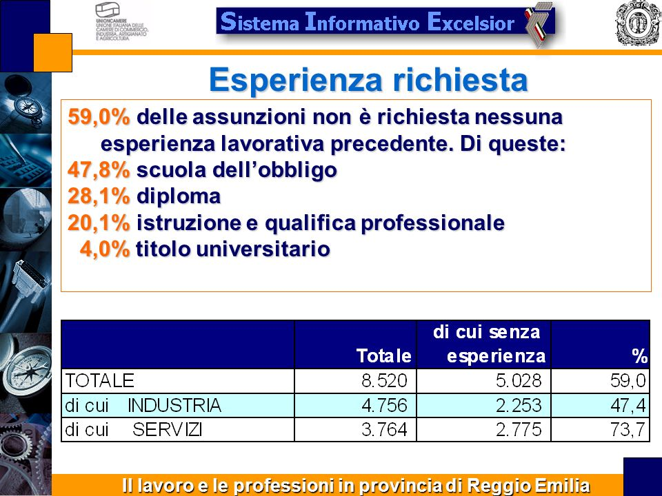 Il lavoro e le professioni in provincia di Reggio Emilia Esperienza richiesta 59,0% delle assunzioni non è richiesta nessuna esperienza lavorativa precedente.