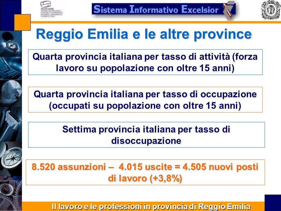 Il lavoro e le professioni in provincia di Reggio Emilia Reggio Emilia e le altre province Quarta provincia italiana per tasso di attività (forza lavoro su popolazione con oltre 15 anni) Quarta provincia italiana per tasso di occupazione (occupati su popolazione con oltre 15 anni) Settima provincia italiana per tasso di disoccupazione 8.520 assunzioni – 4.015 uscite = 4.505 nuovi posti di lavoro (+3,8%)