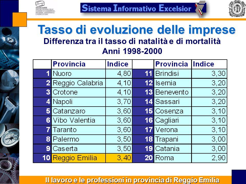 Il lavoro e le professioni in provincia di Reggio Emilia Tasso di evoluzione delle imprese Differenza tra il tasso di natalità e di mortalità Anni 1998-2000