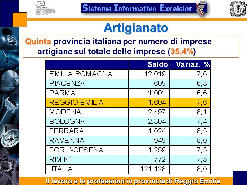 Il lavoro e le professioni in provincia di Reggio Emilia Artigianato Quinta 35,4% Quinta provincia italiana per numero di imprese artigiane sul totale delle imprese (35,4%)