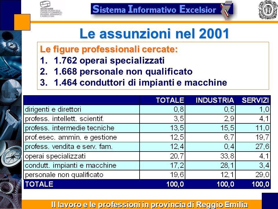 Il lavoro e le professioni in provincia di Reggio Emilia Le assunzioni nel 2001 Le figure professionali cercate: 1.1.762 operai specializzati 2.1.668 personale non qualificato 3.1.464 conduttori di impianti e macchine