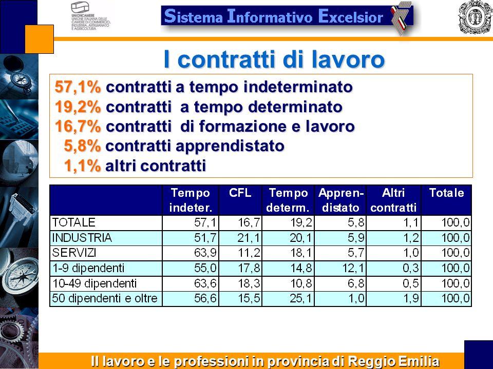 Il lavoro e le professioni in provincia di Reggio Emilia Assunzioni part time 6,0% delle assunzioni previste riguardano contratti part time