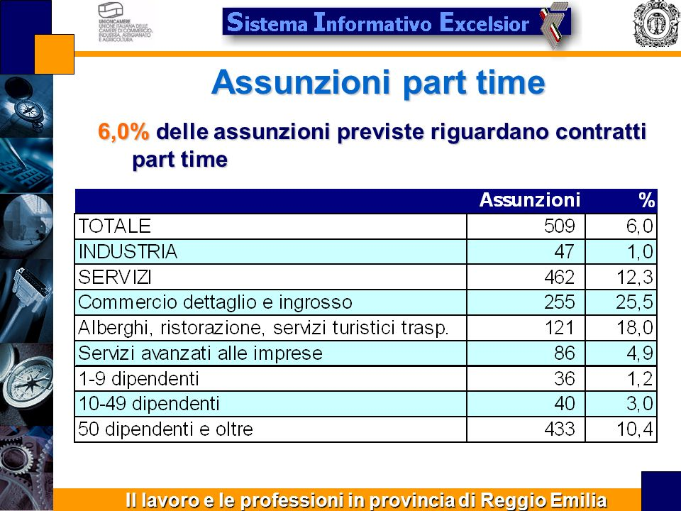 Il lavoro e le professioni in provincia di Reggio Emilia Figure di difficile reperimento 55,5% delle assunzioni previste sono ritenute di difficile reperimento Le ragioni principali sono la ridotta presenza della figura professionale cercata e la mancanza di qualificazione necessaria
