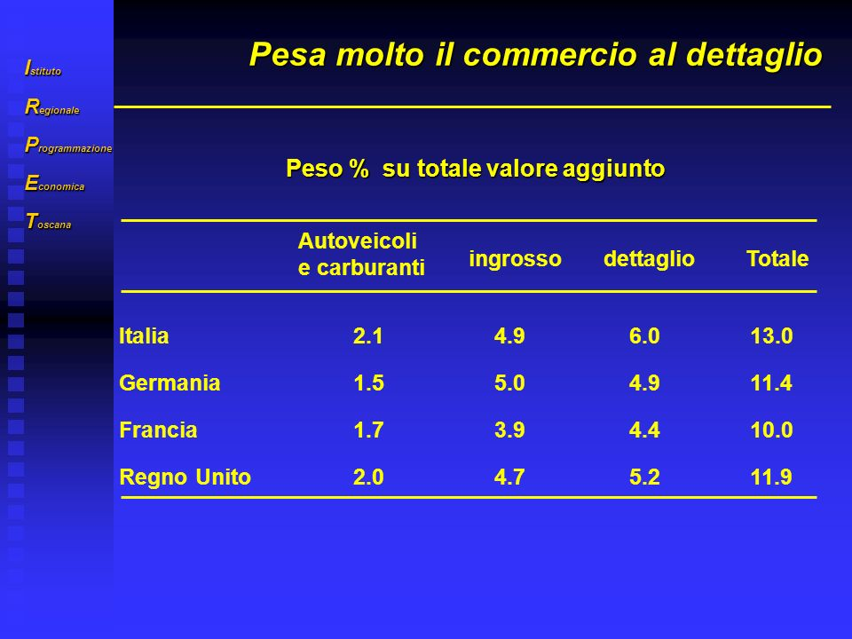 I stituto R egionale P rogrammazione E conomica T oscana Pesa molto il commercio al dettaglio Autoveicoli e carburanti ingrossodettaglioTotale Italia2