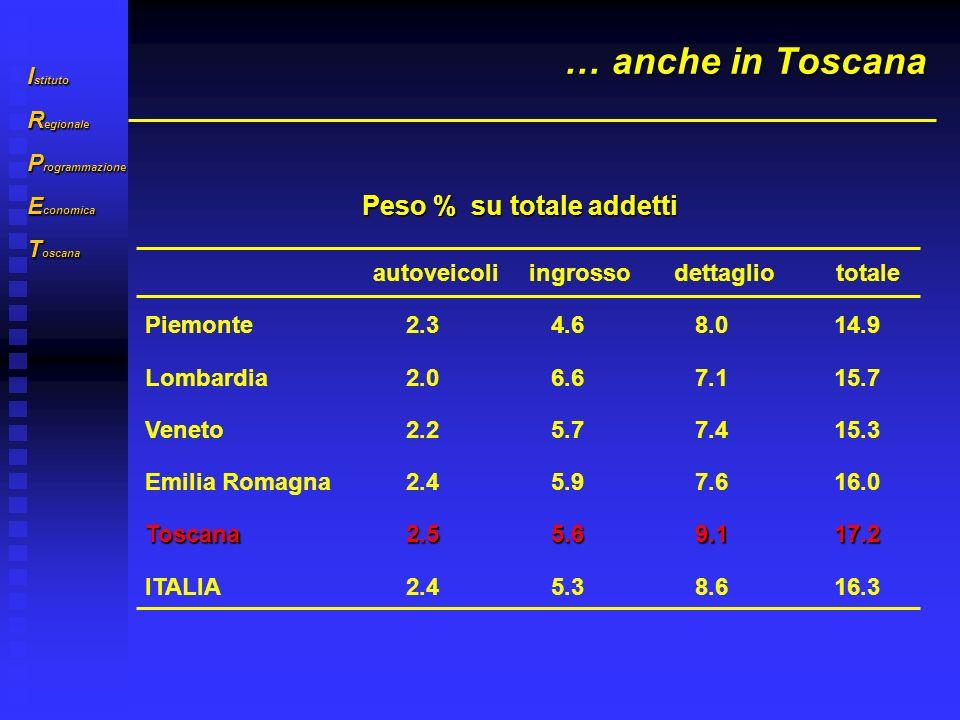 I stituto R egionale P rogrammazione E conomica T oscana … anche in Toscana autoveicoliingrossodettagliototale Piemonte2.34.68.014.9 Lombardia2.06.67.115.7 Veneto2.25.77.415.3 Emilia Romagna2.45.97.616.0 Toscana2.55.69.117.2 ITALIA2.45.38.616.3 Peso % su totale addetti