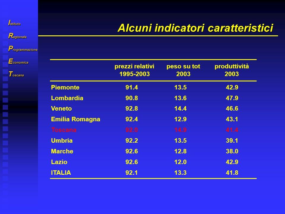 I stituto R egionale P rogrammazione E conomica T oscana Alcuni indicatori caratteristici prezzi relativi 1995-2003 peso su tot 2003 produttività 2003