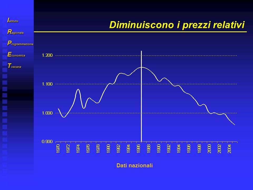 I stituto R egionale P rogrammazione E conomica T oscana Diminuiscono i prezzi relativi Dati nazionali