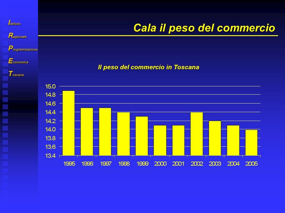 I stituto R egionale P rogrammazione E conomica T oscana PIL e livello di terziarizzazione in UE