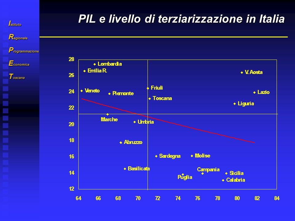 I stituto R egionale P rogrammazione E conomica T oscana PIL e livello di terziarizzazione in Italia