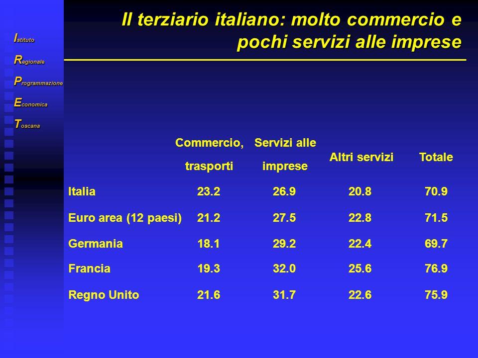 I stituto R egionale P rogrammazione E conomica T oscana Pesa molto il commercio al dettaglio Autoveicoli e carburanti ingrossodettaglioTotale Italia2.14.96.013.0 Germania1.55.04.911.4 Francia1.73.94.410.0 Regno Unito2.04.75.211.9 Peso % su totale valore aggiunto