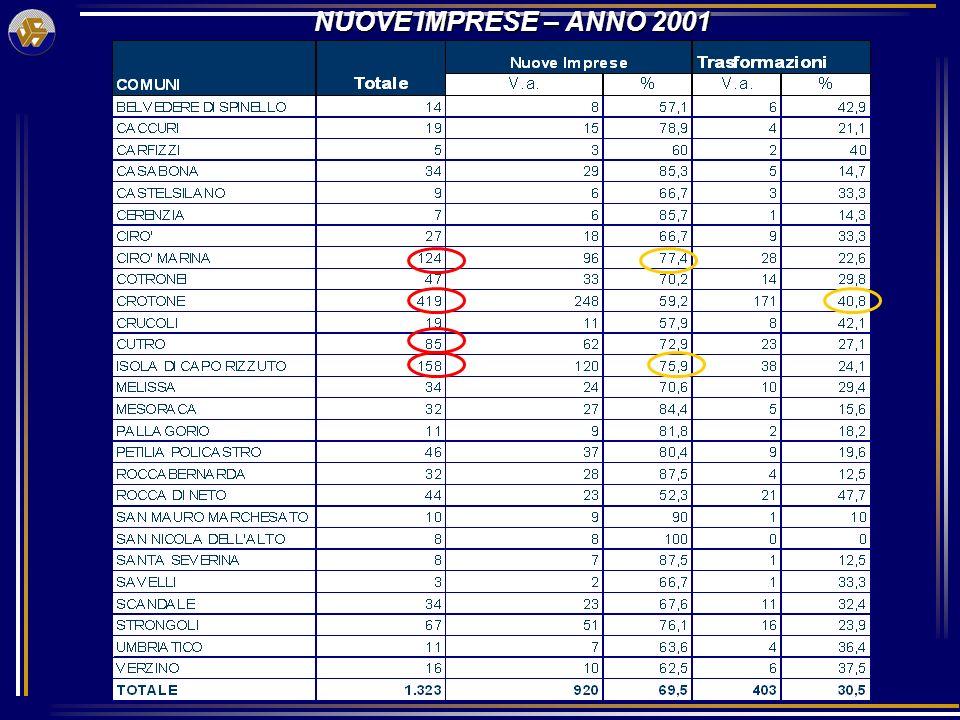 NUOVE IMPRESE – ANNO 2001