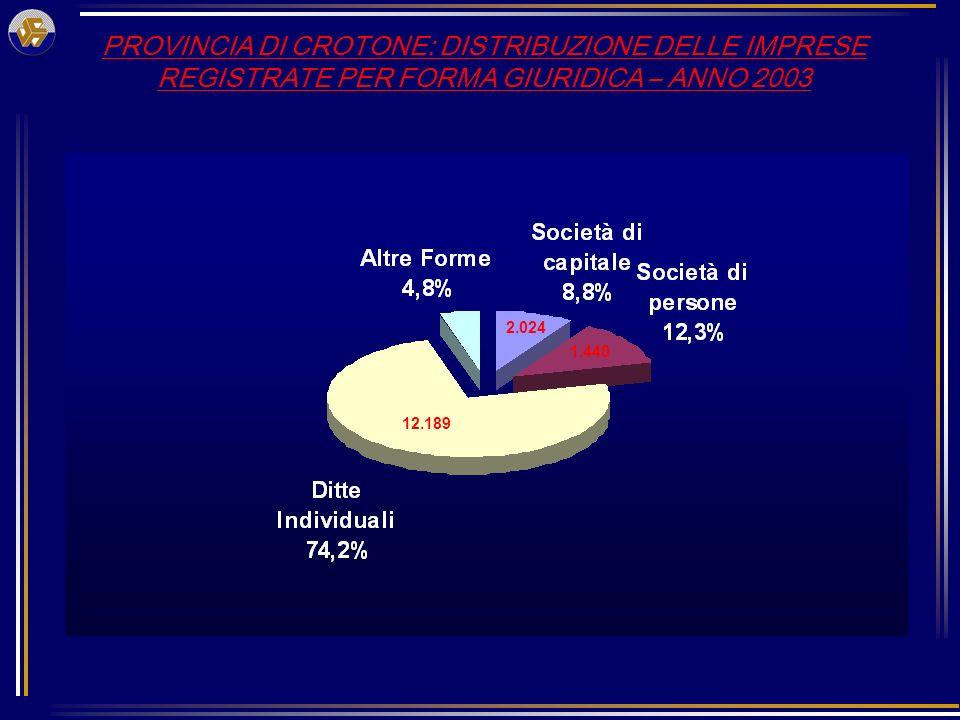 PROVINCIA DI CROTONE: DISTRIBUZIONE DELLE IMPRESE REGISTRATE PER FORMA GIURIDICA – ANNO 2003 12.189 1.440 2.024