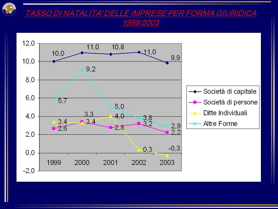 TASSO DI NATALITA DELLE IMPRESE PER FORMA GIURIDICA 1999/2003