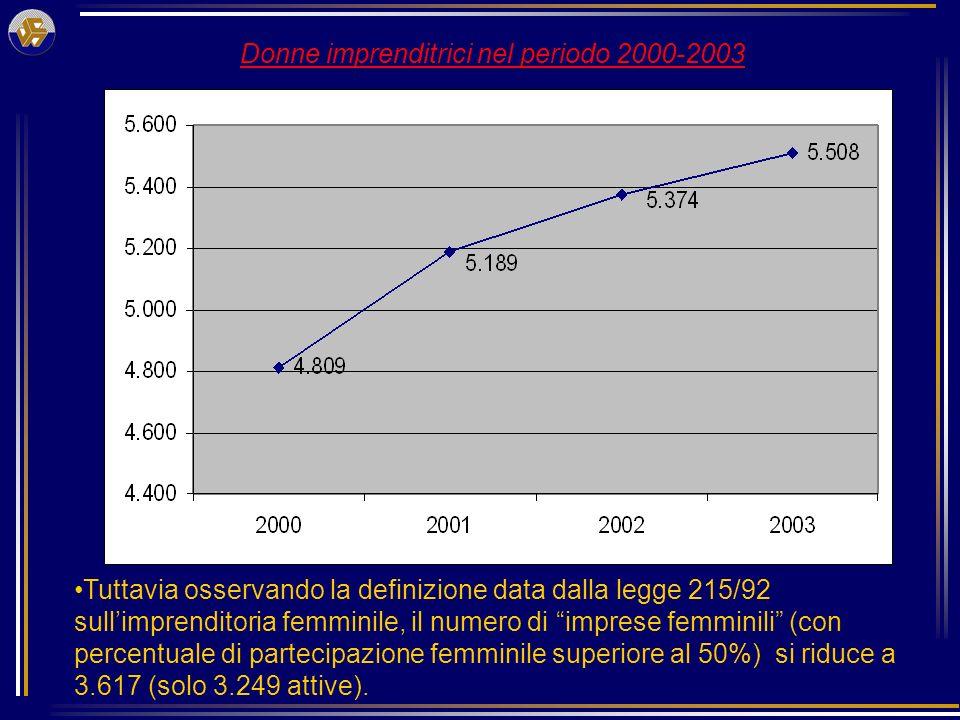 Donne imprenditrici nel periodo 2000-2003 Tuttavia osservando la definizione data dalla legge 215/92 sullimprenditoria femminile, il numero di imprese femminili (con percentuale di partecipazione femminile superiore al 50%) si riduce a 3.617 (solo 3.249 attive).
