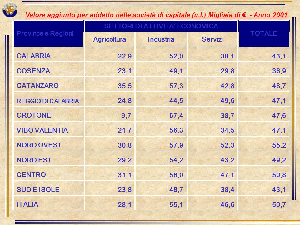 Valore aggiunto per addetto nelle società di capitale (u.l.) Migliaia di - Anno 2001 Province e Regioni SETTORI DI ATTIVITA ECONOMICA TOTALE AgricolturaIndustriaServizi CALABRIA 22,9 52,0 38,1 43,1 COSENZA 23,1 49,1 29,8 36,9 CATANZARO 35,5 57,3 42,8 48,7 REGGIO DI CALABRIA 24,8 44,5 49,6 47,1 CROTONE 9,7 67,4 38,7 47,6 VIBO VALENTIA 21,7 56,3 34,5 47,1 NORD OVEST 30,8 57,9 52,3 55,2 NORD EST 29,2 54,2 43,2 49,2 CENTRO 31,1 56,0 47,1 50,8 SUD E ISOLE 23,8 48,7 38,4 43,1 ITALIA 28,1 55,1 46,6 50,7