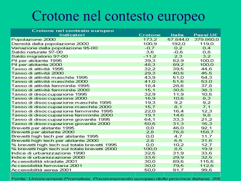 Il posizionamento della provincia di Crotone