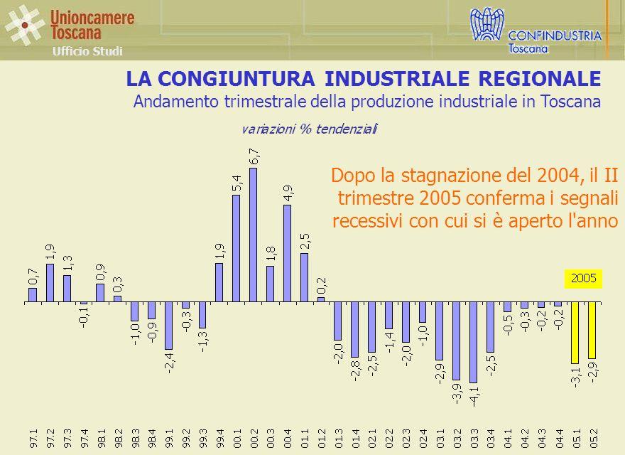 LA CONGIUNTURA INDUSTRIALE REGIONALE Andamento trimestrale della produzione industriale in Toscana Ufficio Studi Dopo la stagnazione del 2004, il II trimestre 2005 conferma i segnali recessivi con cui si è aperto l anno