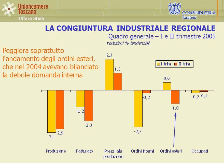 LA CONGIUNTURA INDUSTRIALE REGIONALE Quadro generale – I e II trimestre 2005 Ufficio Studi Peggiora soprattutto l andamento degli ordini esteri, che nel 2004 avevano bilanciato la debole domanda interna