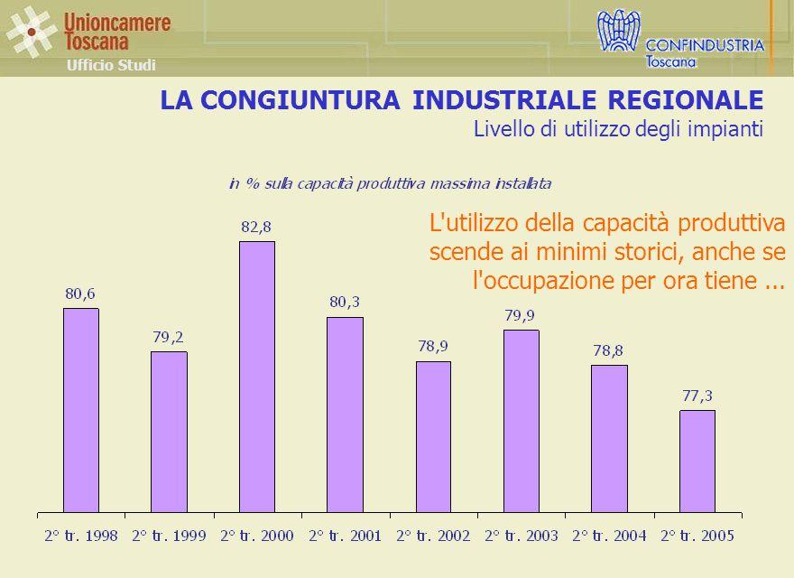 LA CONGIUNTURA INDUSTRIALE REGIONALE Livello di utilizzo degli impianti Ufficio Studi L utilizzo della capacità produttiva scende ai minimi storici, anche se l occupazione per ora tiene...