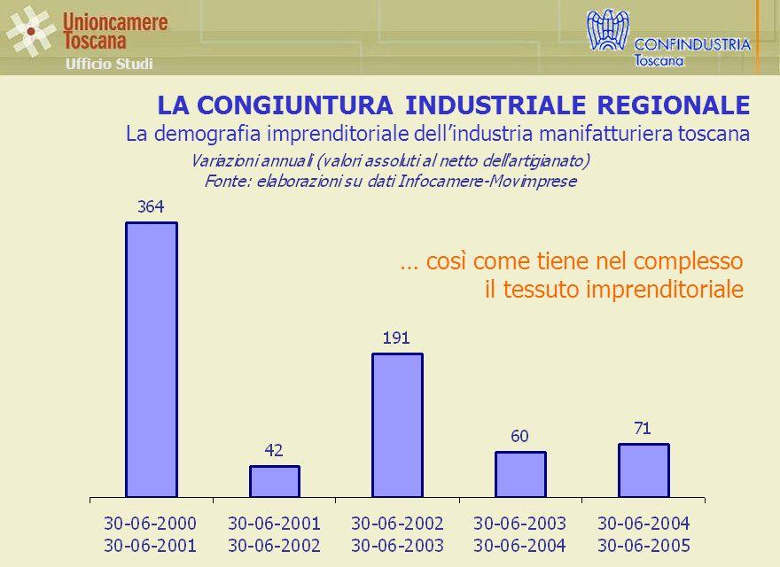 LA CONGIUNTURA INDUSTRIALE REGIONALE La demografia imprenditoriale dellindustria manifatturiera toscana Ufficio Studi … così come tiene nel complesso il tessuto imprenditoriale