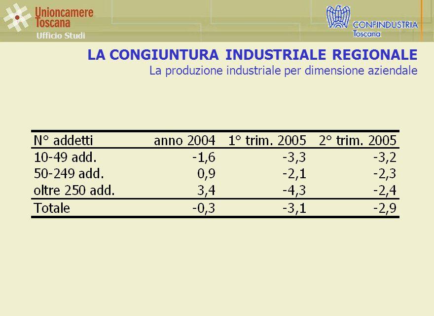 LA CONGIUNTURA INDUSTRIALE REGIONALE La produzione industriale per dimensione aziendale Ufficio Studi