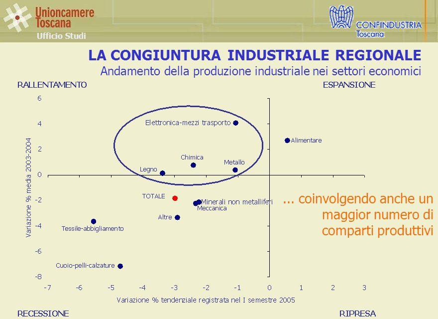 LA CONGIUNTURA INDUSTRIALE REGIONALE Andamento della produzione industriale nei settori economici Ufficio Studi...