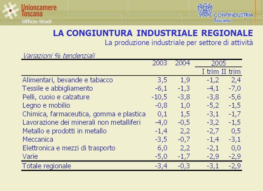 LA CONGIUNTURA INDUSTRIALE REGIONALE La produzione industriale per settore di attività Ufficio Studi
