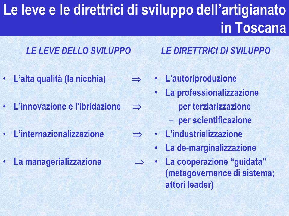 Le leve e le direttrici di sviluppo dellartigianato in Toscana LE LEVE DELLO SVILUPPO Lalta qualità (la nicchia) Linnovazione e libridazione Linternaz