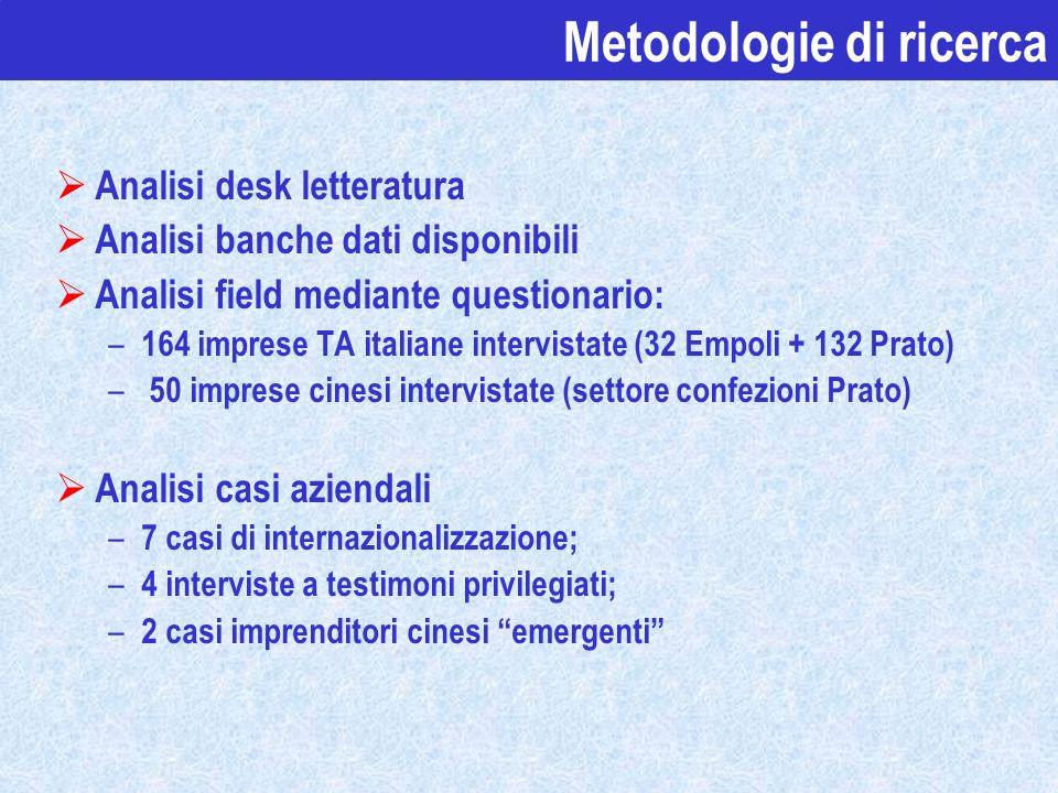 Analisi desk letteratura Analisi banche dati disponibili Analisi field mediante questionario: – 164 imprese TA italiane intervistate (32 Empoli + 132