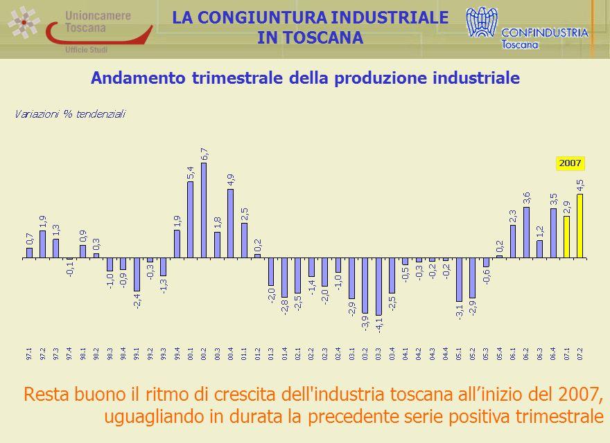 Andamento trimestrale della produzione industriale LA CONGIUNTURA INDUSTRIALE IN TOSCANA Resta buono il ritmo di crescita dell industria toscana allinizio del 2007, uguagliando in durata la precedente serie positiva trimestrale