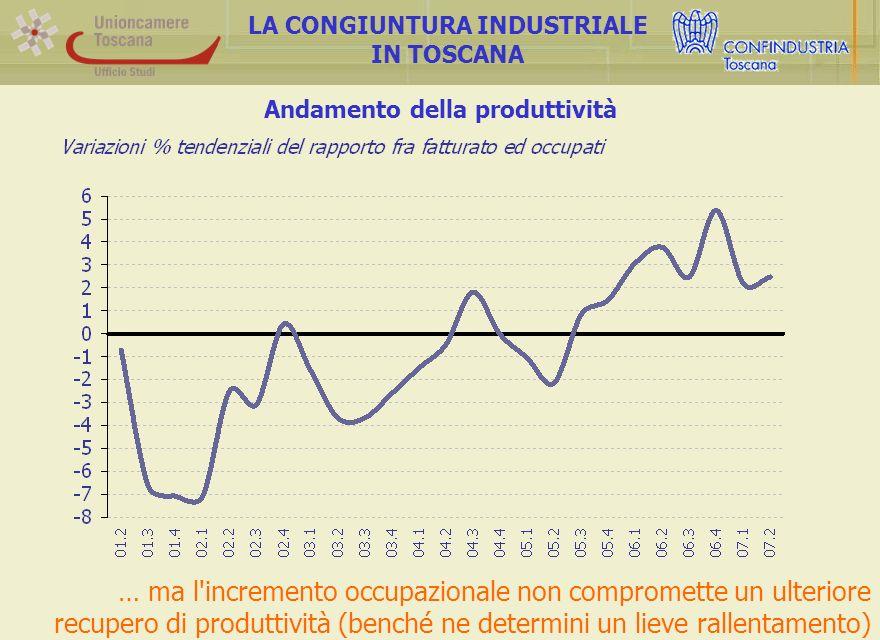 Andamento della produttività LA CONGIUNTURA INDUSTRIALE IN TOSCANA … ma l incremento occupazionale non compromette un ulteriore recupero di produttività (benché ne determini un lieve rallentamento)