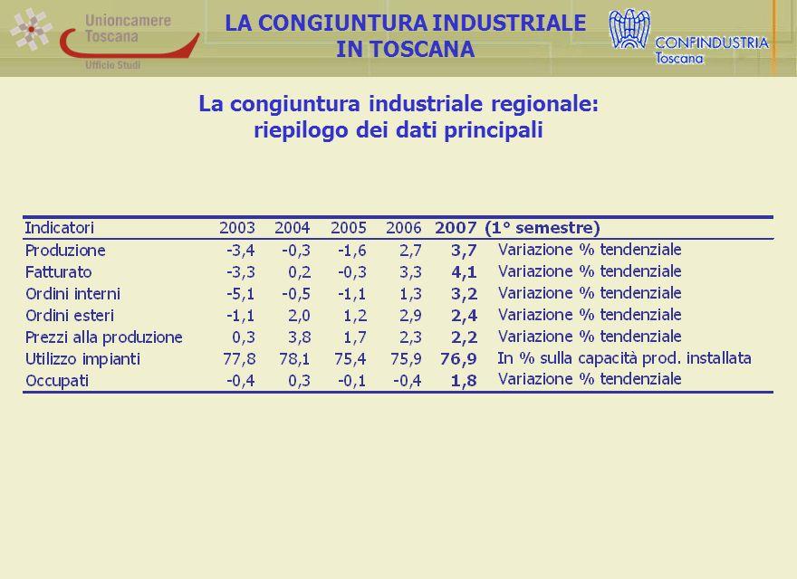 La congiuntura industriale regionale: riepilogo dei dati principali LA CONGIUNTURA INDUSTRIALE IN TOSCANA