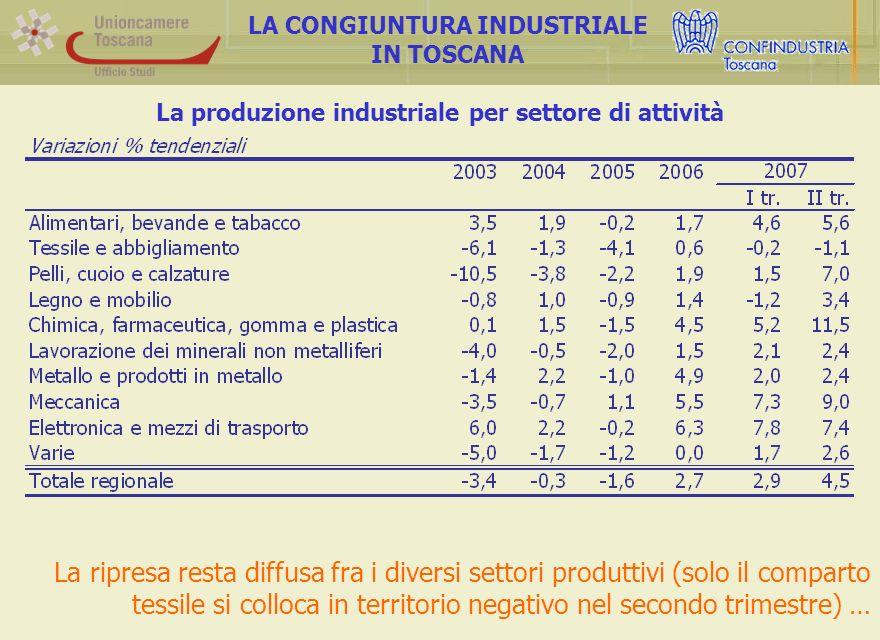 La produzione industriale per settore di attività LA CONGIUNTURA INDUSTRIALE IN TOSCANA La ripresa resta diffusa fra i diversi settori produttivi (solo il comparto tessile si colloca in territorio negativo nel secondo trimestre) …