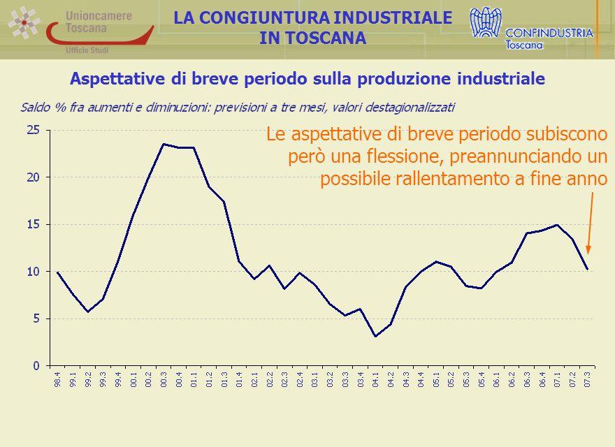 Aspettative di breve periodo sulla produzione industriale LA CONGIUNTURA INDUSTRIALE IN TOSCANA Le aspettative di breve periodo subiscono però una flessione, preannunciando un possibile rallentamento a fine anno