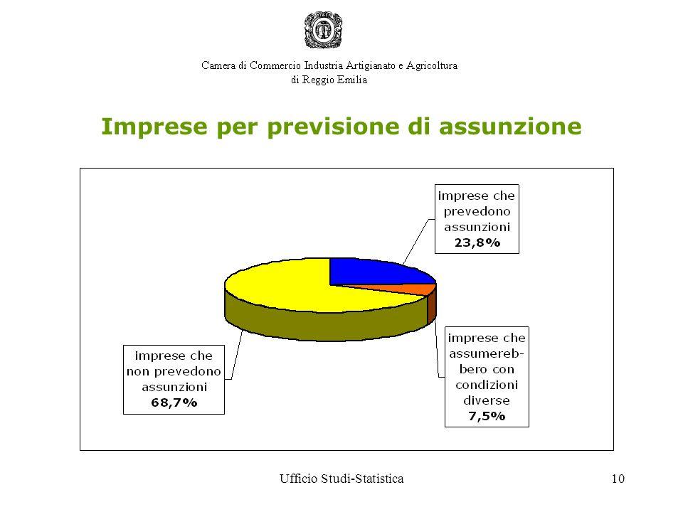 Ufficio Studi-Statistica10 Imprese per previsione di assunzione