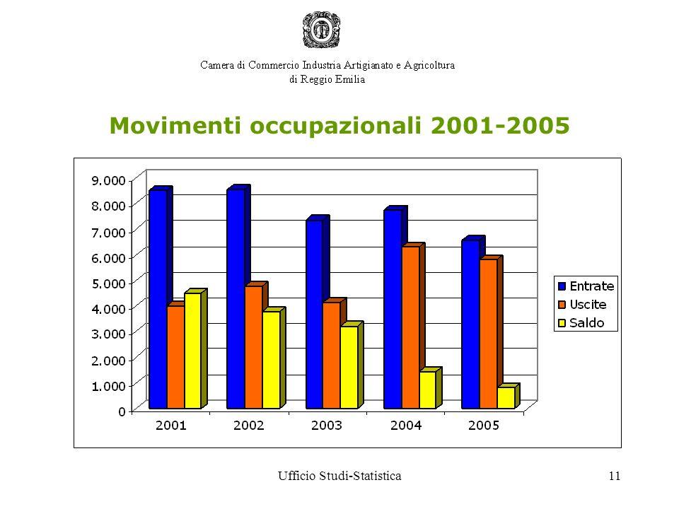 Ufficio Studi-Statistica11 Movimenti occupazionali 2001-2005