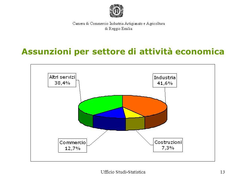 Ufficio Studi-Statistica13 Assunzioni per settore di attività economica