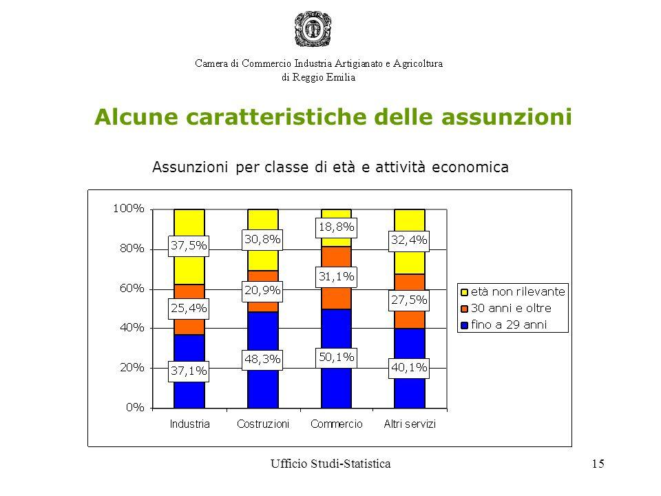 Ufficio Studi-Statistica15 Alcune caratteristiche delle assunzioni Assunzioni per classe di età e attività economica