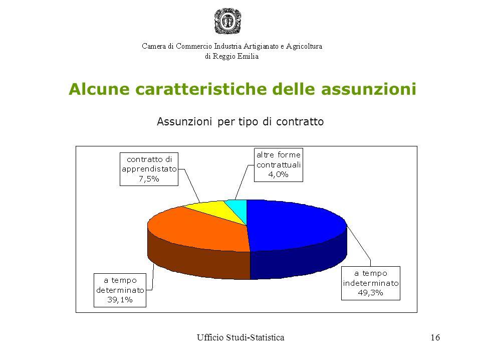 Ufficio Studi-Statistica16 Alcune caratteristiche delle assunzioni Assunzioni per tipo di contratto