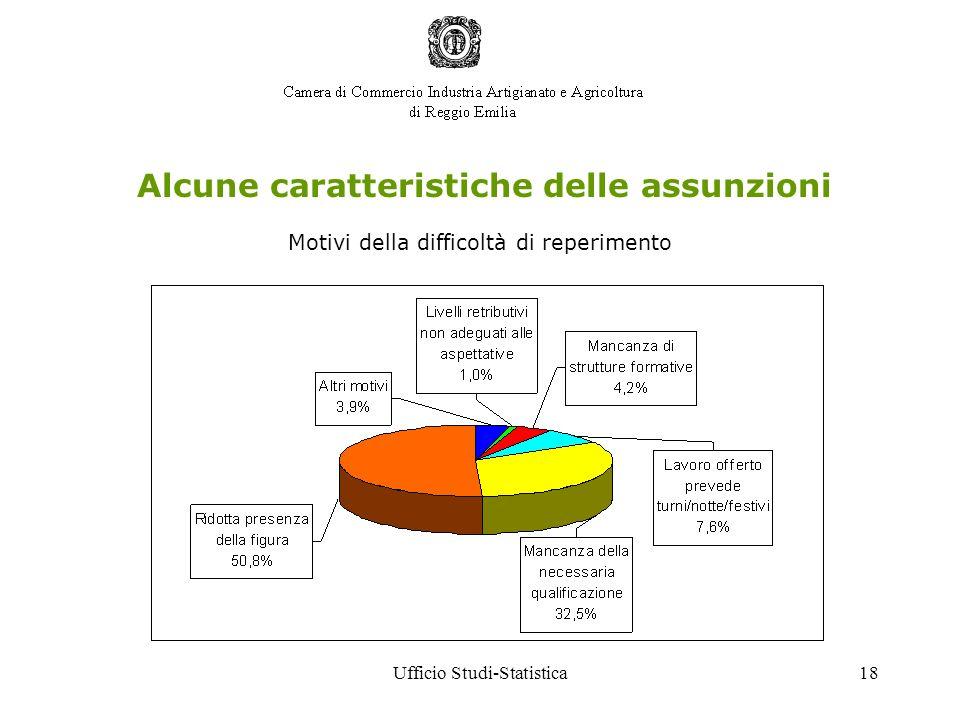 Ufficio Studi-Statistica18 Alcune caratteristiche delle assunzioni Motivi della difficoltà di reperimento