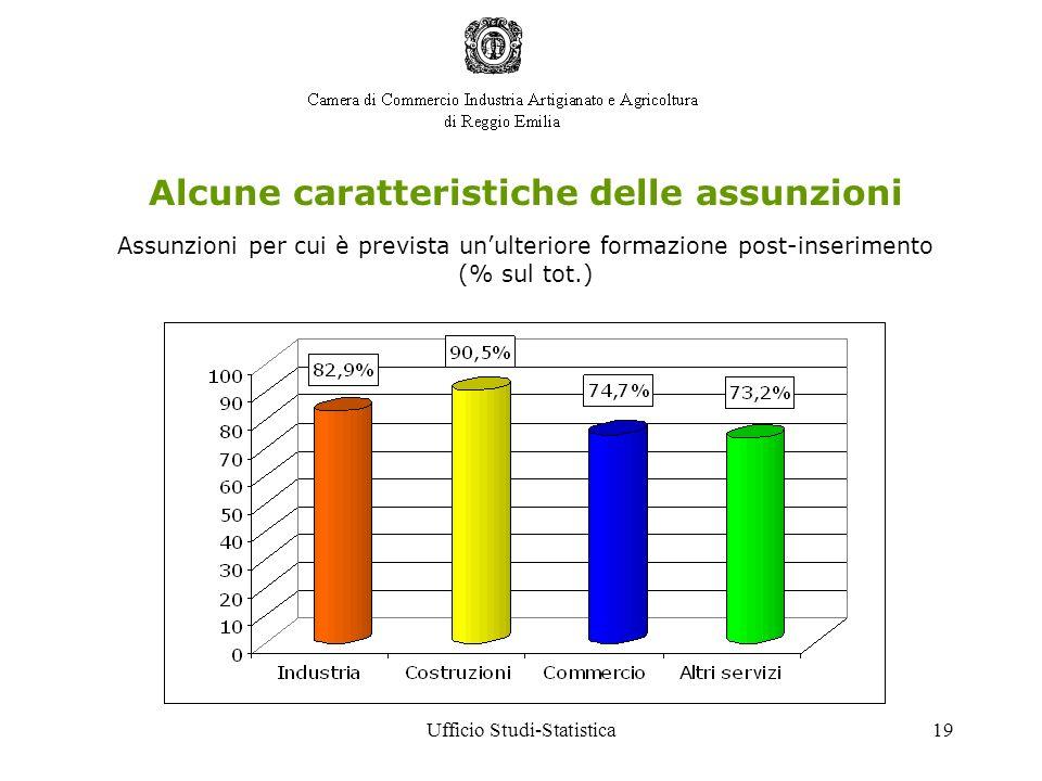Ufficio Studi-Statistica19 Alcune caratteristiche delle assunzioni Assunzioni per cui è prevista unulteriore formazione post-inserimento (% sul tot.)