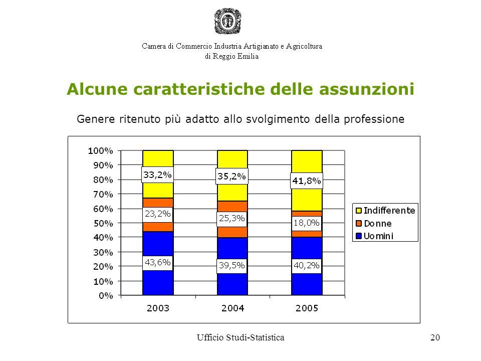 Ufficio Studi-Statistica20 Genere ritenuto più adatto allo svolgimento della professione Alcune caratteristiche delle assunzioni