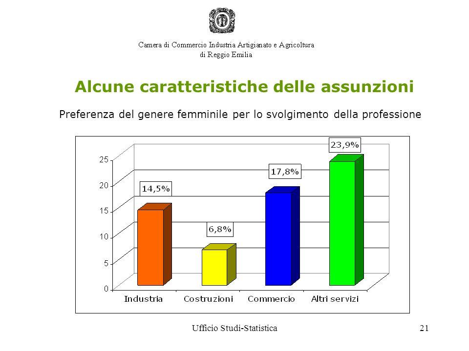 Ufficio Studi-Statistica21 Alcune caratteristiche delle assunzioni Preferenza del genere femminile per lo svolgimento della professione