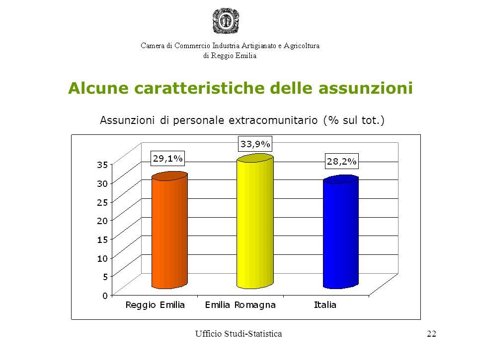 Ufficio Studi-Statistica22 Alcune caratteristiche delle assunzioni Assunzioni di personale extracomunitario (% sul tot.)